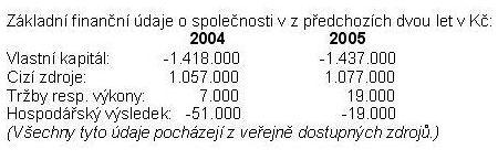 finanční údaje