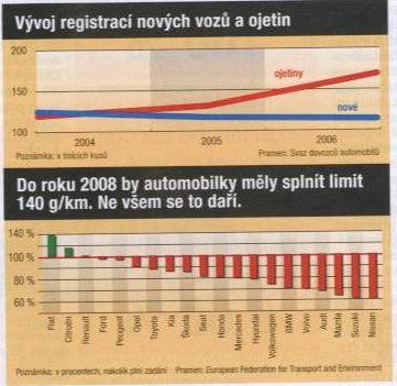 Vývoj nových vozů a ojetin, plnění limitů