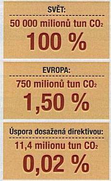 Přínos navržené direktivy pro životní prostředí je téměř neměřitelný
